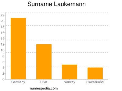 Surname Laukemann