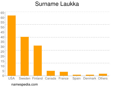 Surname Laukka