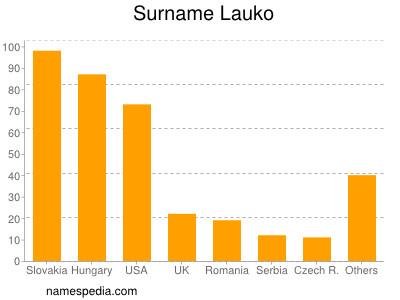 Surname Lauko