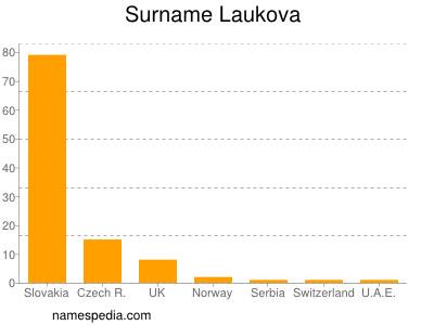 Surname Laukova