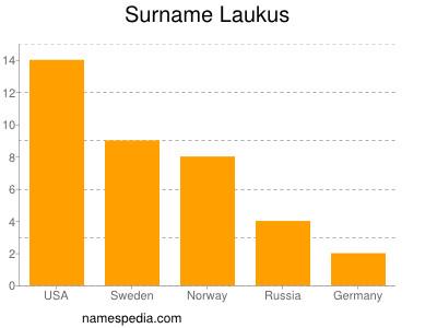 Surname Laukus