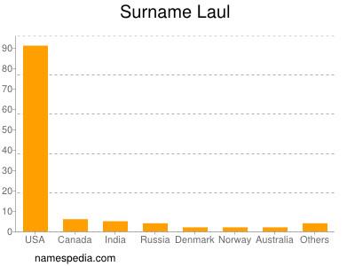Surname Laul