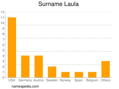 Surname Laula