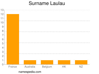 Surname Laulau