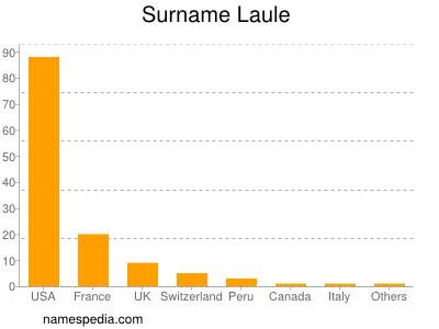 Surname Laule