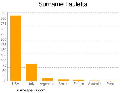 Surname Lauletta