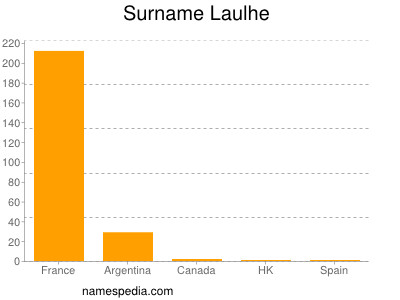 Surname Laulhe