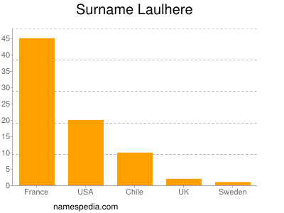 Surname Laulhere