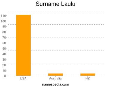 Surname Laulu