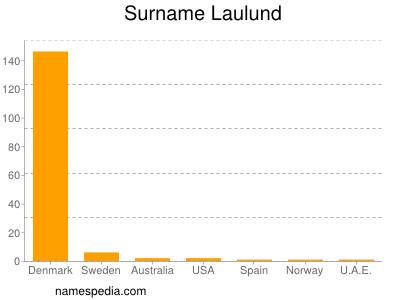 Surname Laulund