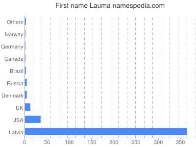 Given name Lauma