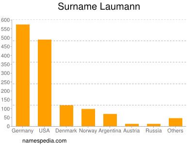 Surname Laumann