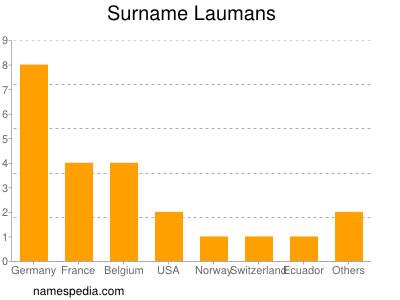 Surname Laumans