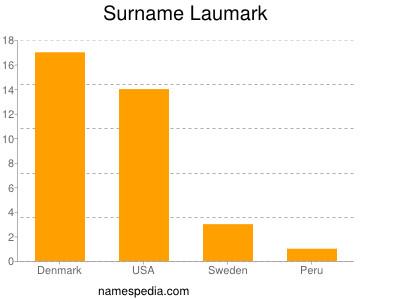 Surname Laumark