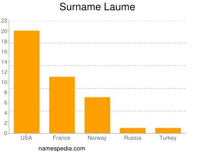 Surname Laume