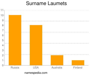Surname Laumets