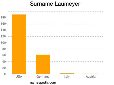 Surname Laumeyer
