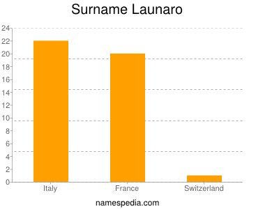 Surname Launaro