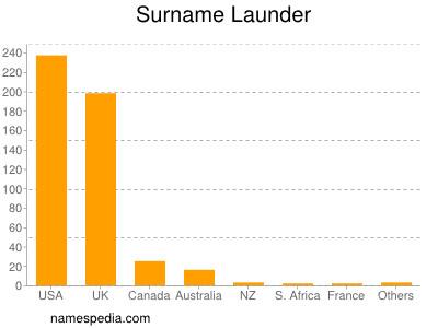 Surname Launder