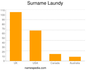 Surname Laundy