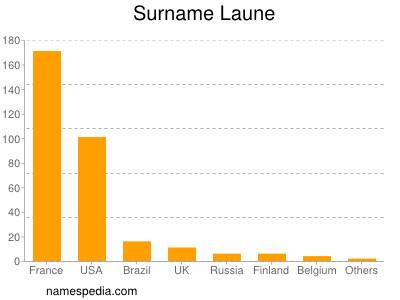 Surname Laune