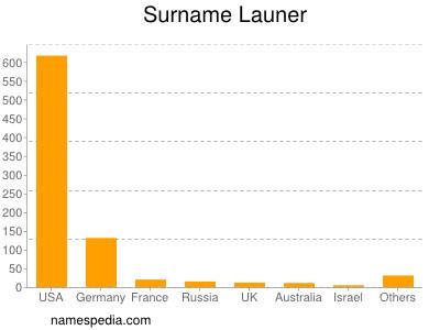 Surname Launer