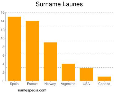 Surname Launes