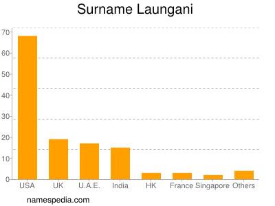 Surname Laungani