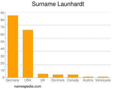 Surname Launhardt