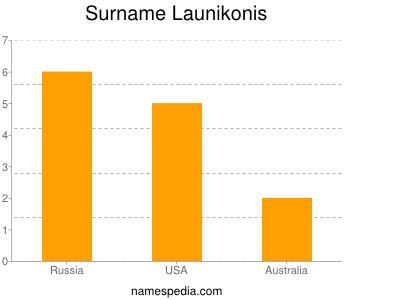 Surname Launikonis