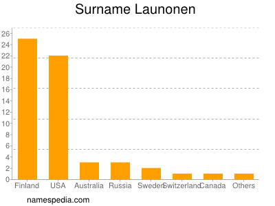 Surname Launonen