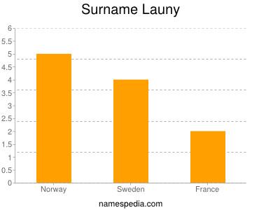 Surname Launy