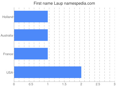 Given name Laup