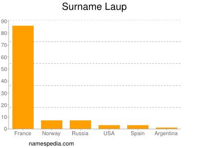 Surname Laup