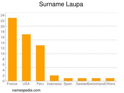 Surname Laupa