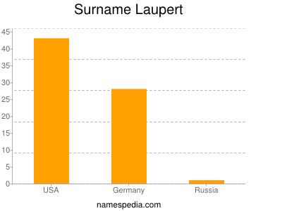 Surname Laupert