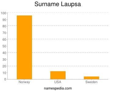 Surname Laupsa