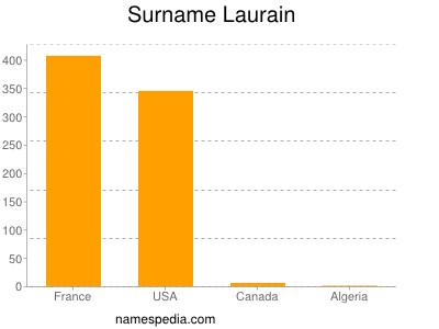 Surname Laurain