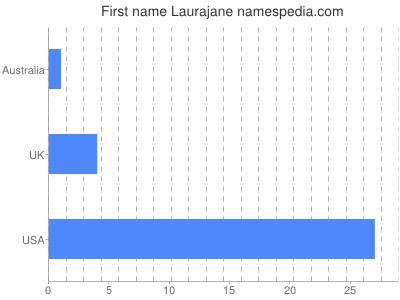 Given name Laurajane