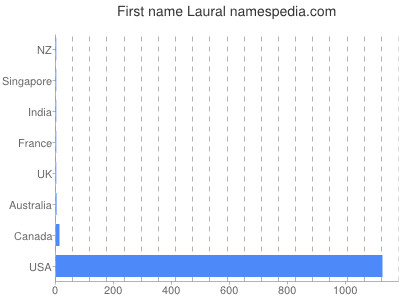 Given name Laural