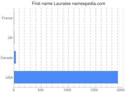Given name Lauralee