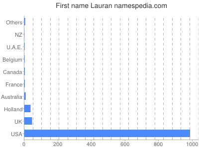 Given name Lauran