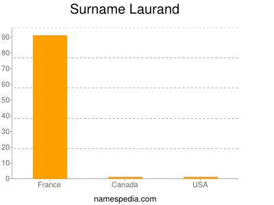 Surname Laurand