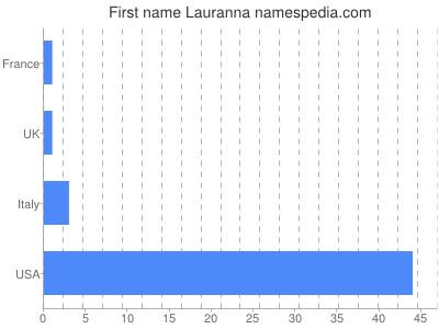 Given name Lauranna