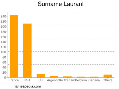 Surname Laurant