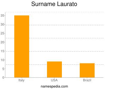 Surname Laurato