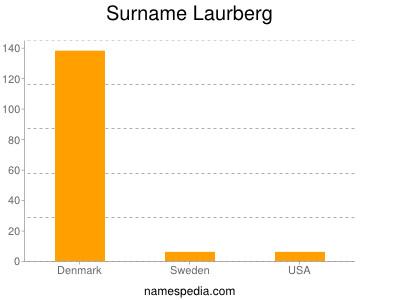 Surname Laurberg