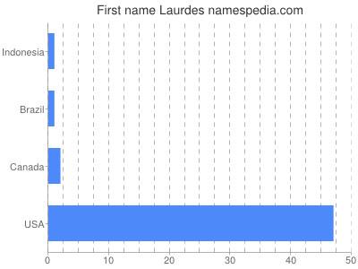 Given name Laurdes