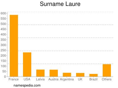 Surname Laure