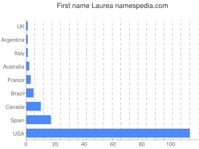 Given name Laurea